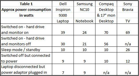 Power consumption - chart 1