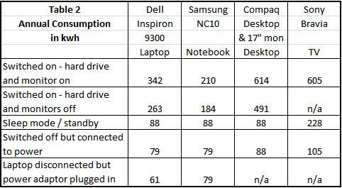 Power consumption - chart 2