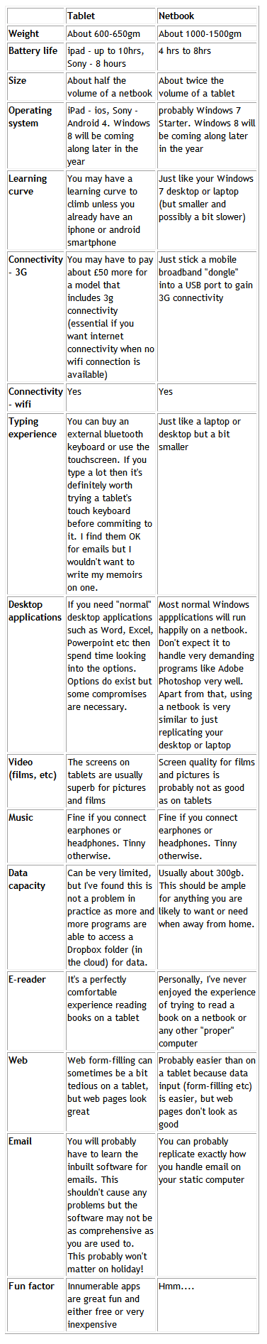 Table of comparisons between tablets and netbooks