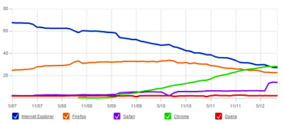Browser Market Share 2012